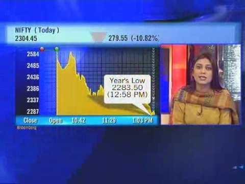 Sensex nosedives below 8K