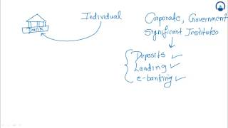 Corporate Banking Products & Relationship Management