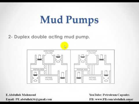 Mud Pump and Generalirements