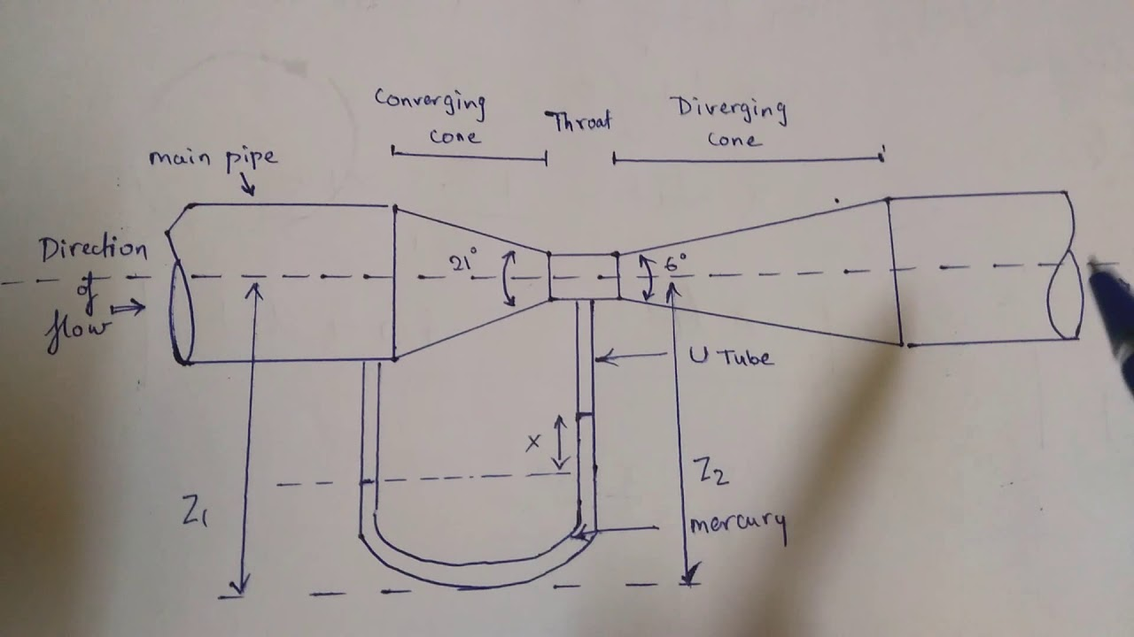 venturimeter and orifice meter diagram and explaination in hindi fluid dynamics [ 1280 x 720 Pixel ]