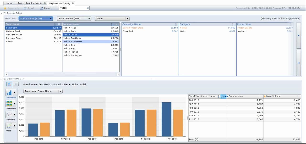 SAP BusinessObjects Explorer (Polestar) Delivers Fast Executive ...