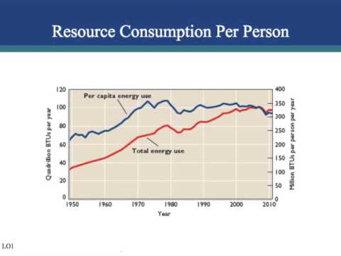 ch. 17 natural resources and energy economics