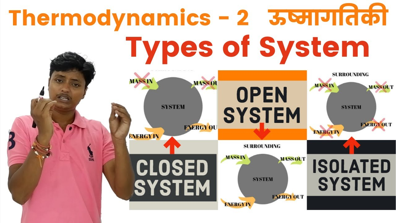 Chemistry | Thermodynamics : Types of System | Open System | Closed System | Isolated System