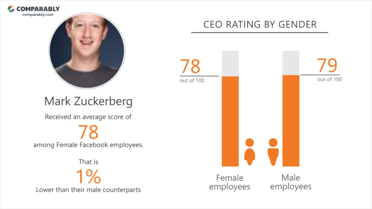 Facebook Company Culture | Comparably