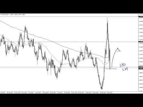EUR/USD Technical Analysis For March 18, 2020 By FXEmpire