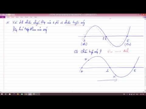 Xác định siêu nhanh ly độ và chiều chuyển động của phần tử dao động trong Sóng cơ