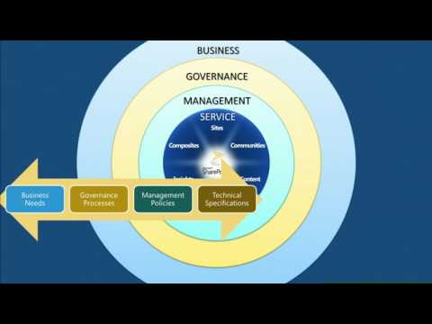 TechEd Europe 2012 Managing the SharePoint Disruption with End to End SharePoint Governance