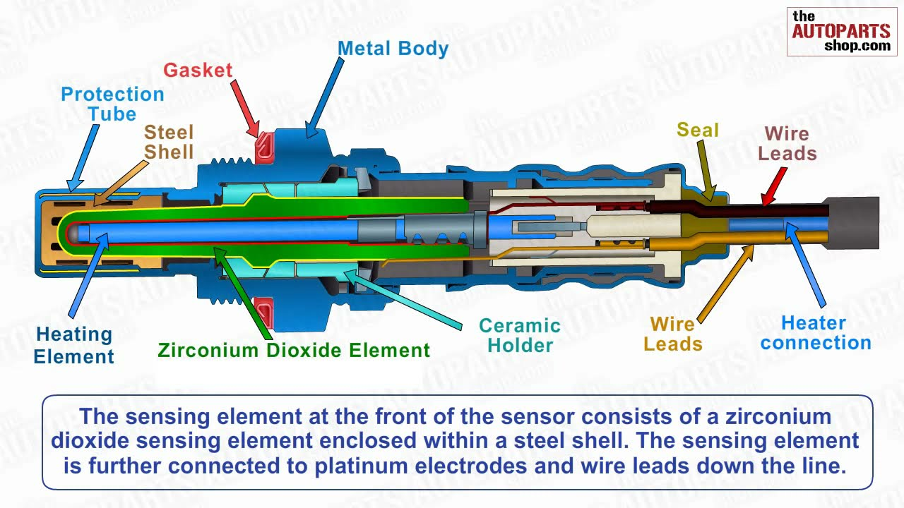 small resolution of how oxygen sensor works