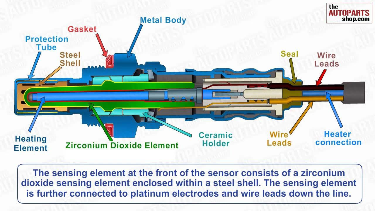 hight resolution of how oxygen sensor works