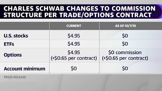 Charles Schwab is ending commissions on stock trading