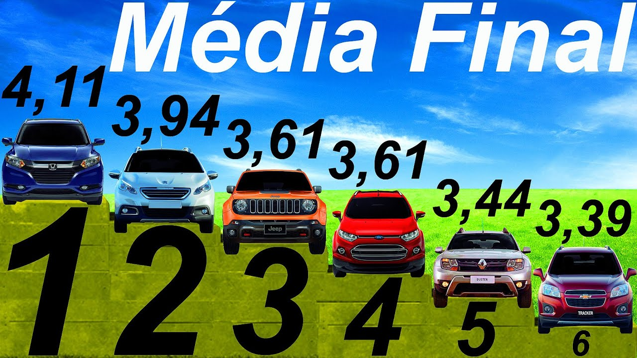 mÉdia final* tracker vs ecosport vs honda hr-v vs jeep renegade vs