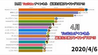 【国内】外出自粛中の4月に最も視聴されたYouTubeチャンネル【再生回数ランキング】