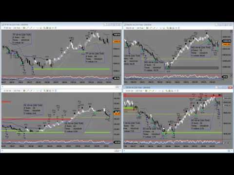 Week In Review – Day Trading Gold, Oil, ES emini, NQ, TF