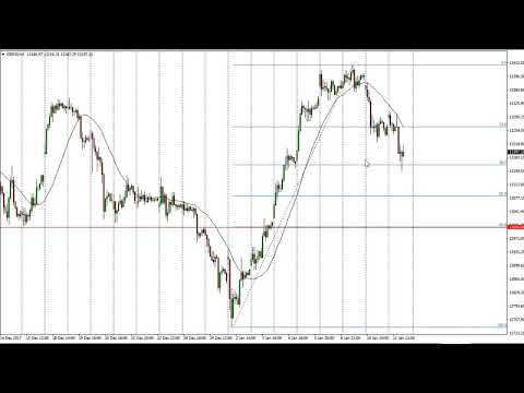 Dax Technical Analysis for January 12, 2018 by FXEmpire.com
