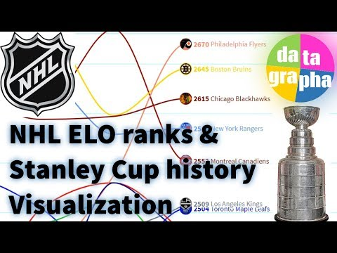 History of NHL Elo ranks & Stanley Cup winners 1915 - 2019
