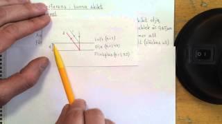 Fysik 2 Interferens i tunna skikt