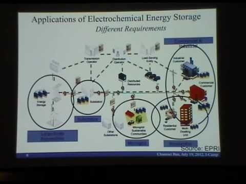 Batteries and Energy Storage 101- Chunmei Ban
