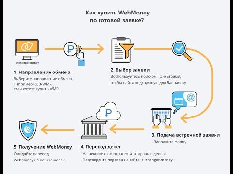 Платежная система webmoney. Сервис Exchanger для обмена различных валют.