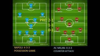 NAPOLI VS AC MILAN Score Prediction