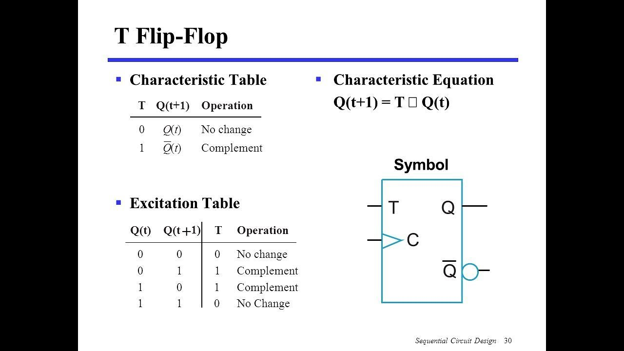 93cd5742d Characteristic table and excitation table of T flip flop - YouTube