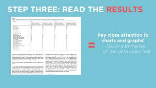 This video gives you tips on how to break down scientific articles into easy read sections!