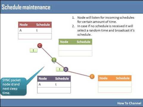 S-MAC (Sensor- Medium Access Control) Protocol for Wireless Sensor Network