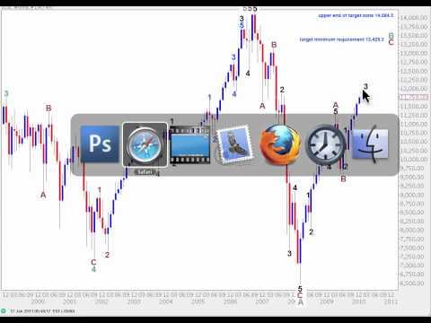 DJIA Elliott Wave Analysis - 31st January, 2011
