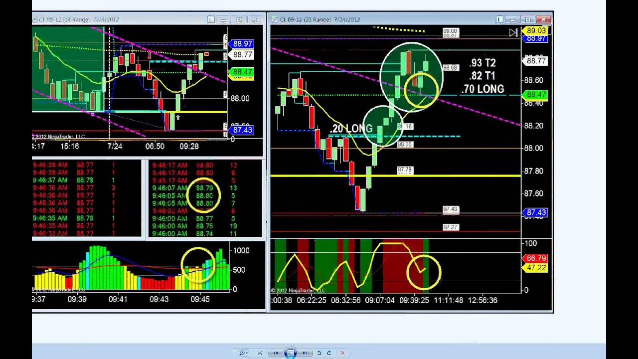 Exact entries stop loss and profit target provided to for Live trading room reviews
