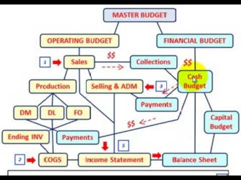 Master Budget (Budgeted Income Statement Setup & Calculations