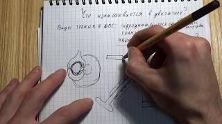 видео Виды трения и износов