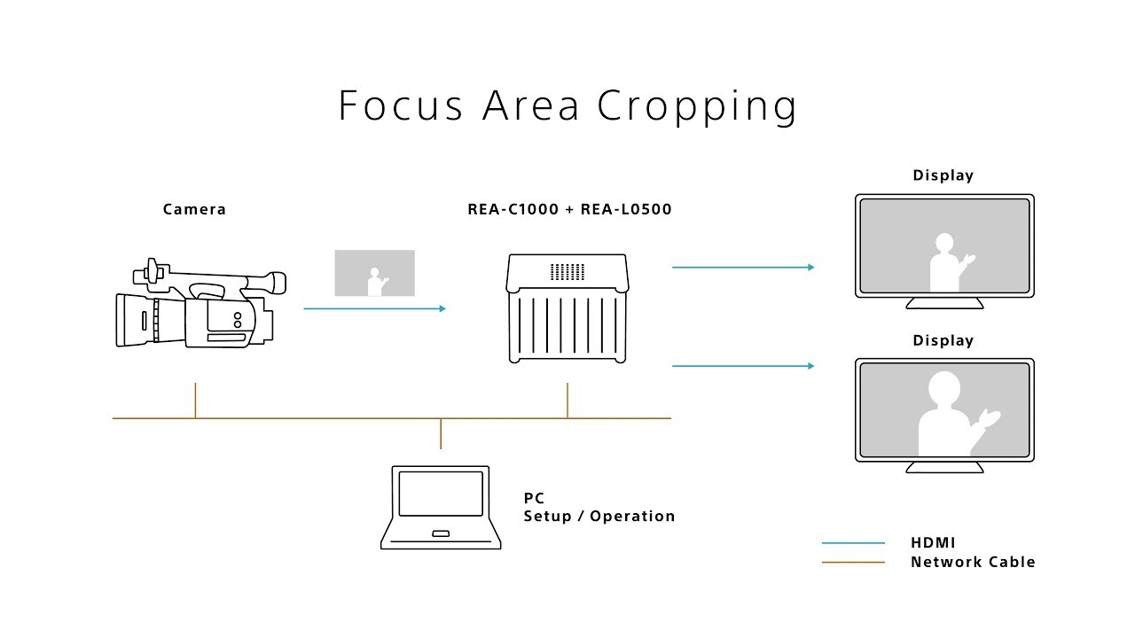 Feature Focus Area Cropping Sony Edge Analytics Rea C1000