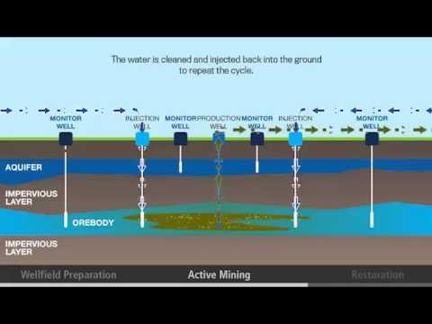 In Situ Mining Process