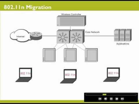 Wireless LAN Scalability with 802.11n