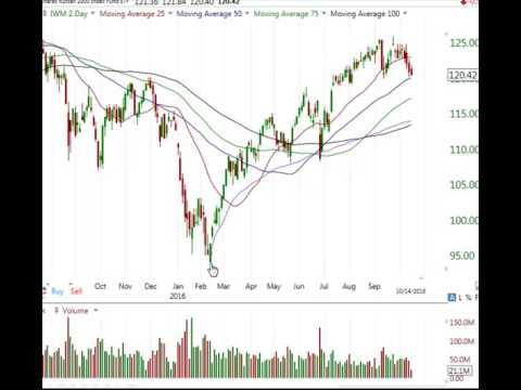 Stock Market Analysis Oct 14 2016