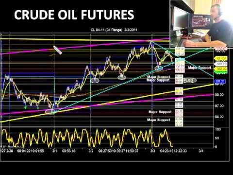 Wait for Price to come to YOU, Day Trading Strategy Crude Oil, Gold, Russell and Euro Futures