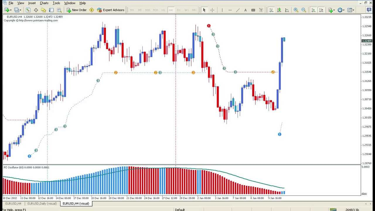 Trend Following For Metatrader4 Mt4 Youtube