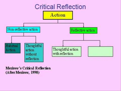critical relfection Critical reflection what do we really mean patricia lucas auckland university of technology (and phd student deakin university) do we really know what critical reflection means in the.