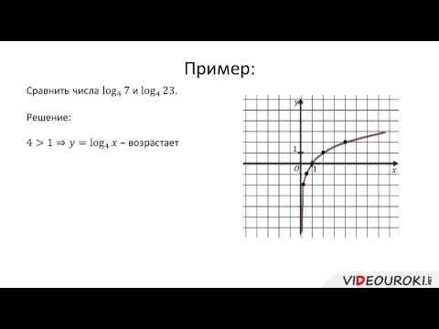 Как построить график логарифмической функции
