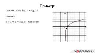 Логарифмическая функция, ее свойства и график