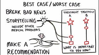 Best-Case - /Worst-Case (BC/WC) CHIRURG Kommunikations-Tool - Whiteboard Video