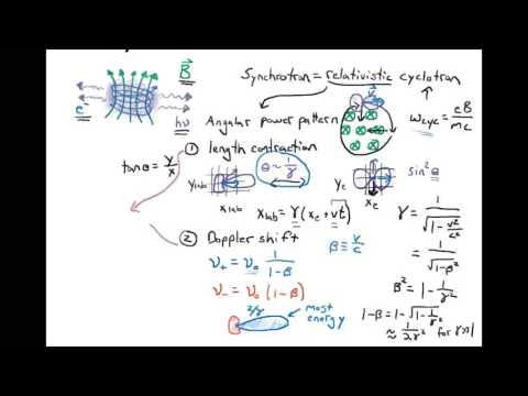 The Basics of Synchrotron Emission