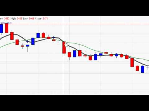 MCX Crude Oil Intraday Trading Strategy Part – 4 In Hindi