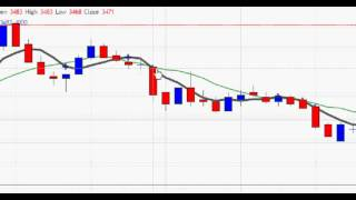 MCX Crude Oil Intraday Trading Strategy Part - 4 In Hindi