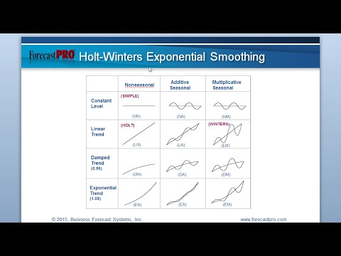 The Ins and Outs of Exponential Smoothing