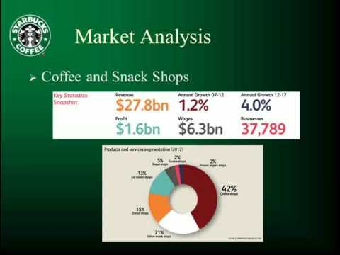 the external and internal analysis of starbucks Starbucks has been able to maintain a sustainable competitive advantage throughout the years, i will be doing an internal and external analysis and discuss pestel is a strategic analysis tool which is effective in analyzing the external issues that impact a firm it stands for 6 factors which affect.