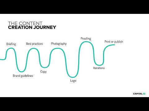 Content Creation Journey by Capital ID (ENG)