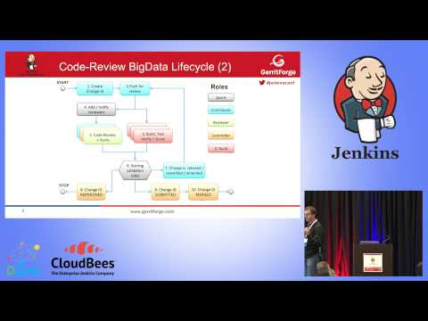 JUC West 2015 - Jenkins Pipeline for Continuous Delivery of Big Data Projects