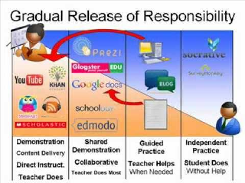 Gradual Release Of Responsibility In A Blended Learning Environment