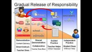 Repeat youtube video Gradual Release of Responsibility in a Blended Learning Environment