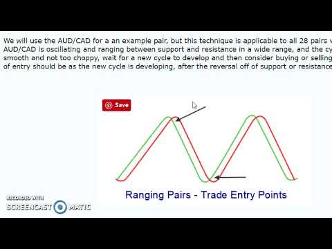 Trading currency pairs strategy